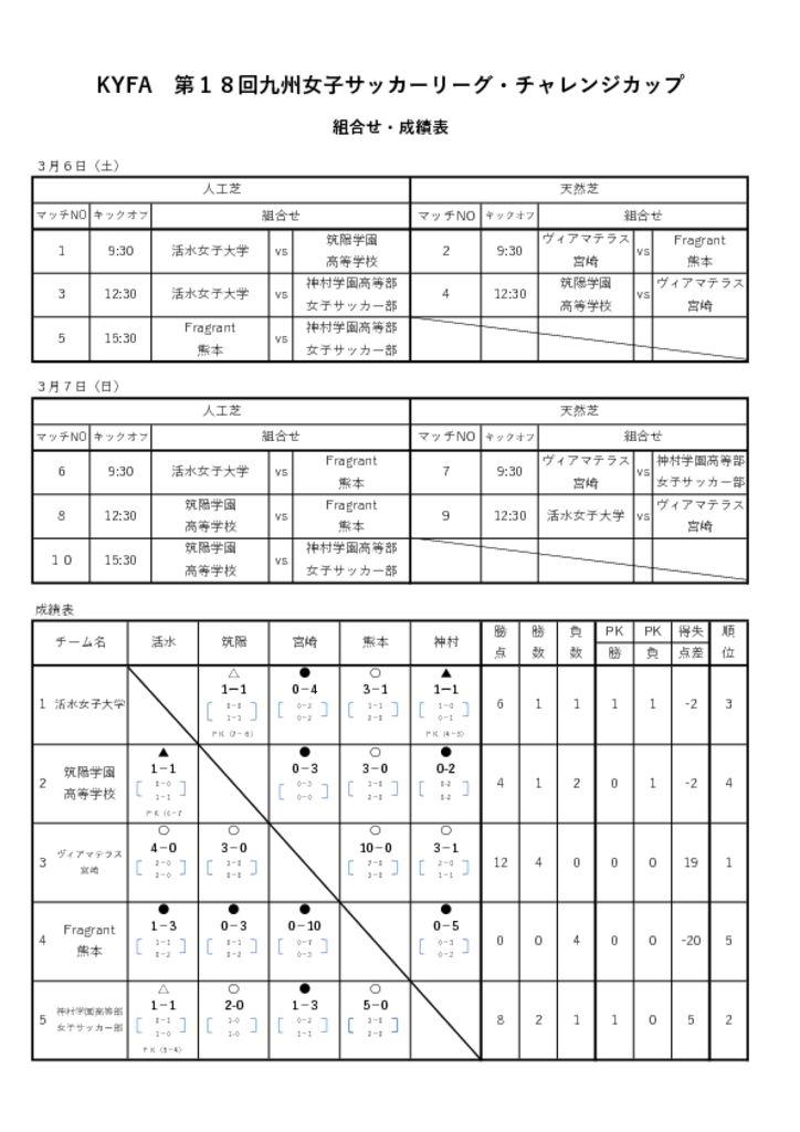 KYFA 第18回九州女子サッカーリーグ・チャレンジカップ